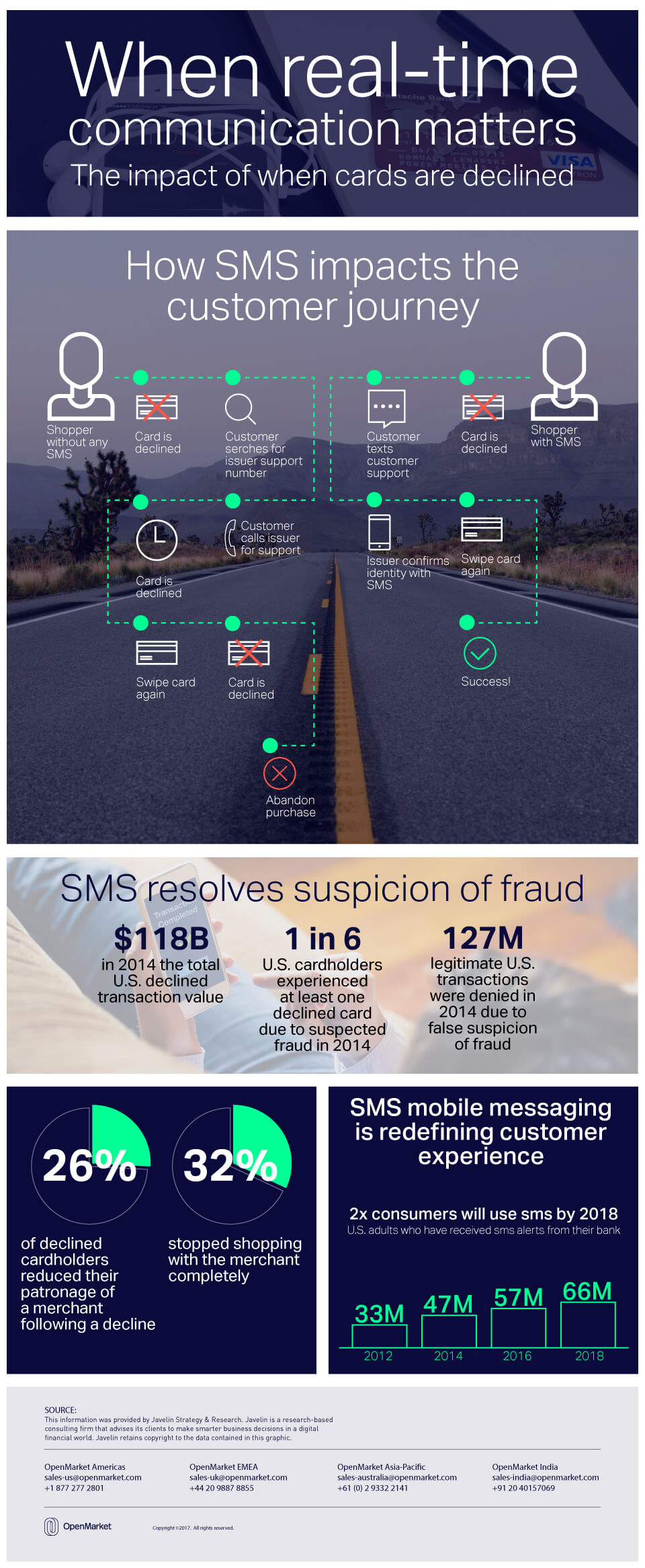 Real-time Communications Infographic